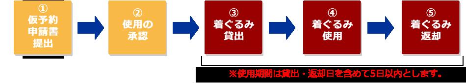 『使用申請の流れ(着ぐるみ)』の画像